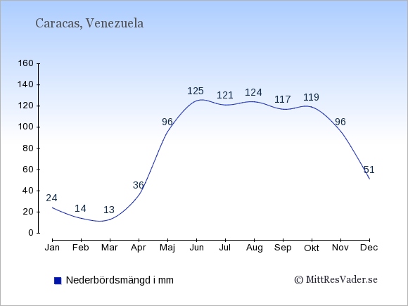 Nederbörd i Venezuela i mm: Januari 24. Februari 14. Mars 13. April 36. Maj 96. Juni 125. Juli 121. Augusti 124. September 117. Oktober 119. November 96. December 51.