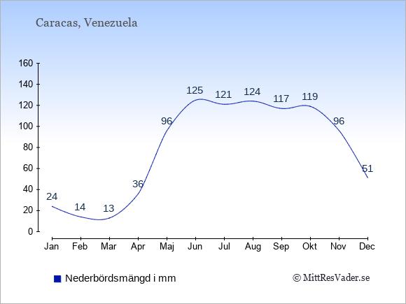 Nederbörd i  Venezuela i mm.