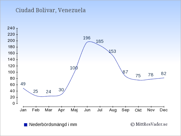 Nederbörd i Ciudad Bolivar i mm: Januari 49. Februari 25. Mars 24. April 30. Maj 100. Juni 196. Juli 185. Augusti 153. September 87. Oktober 75. November 78. December 82.