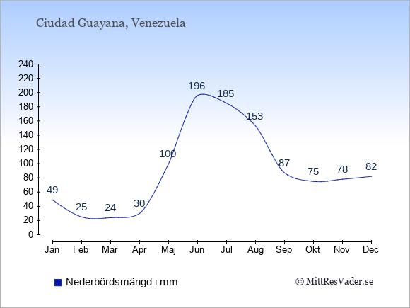Nederbörd i Ciudad Guayana i mm: Januari 49. Februari 25. Mars 24. April 30. Maj 100. Juni 196. Juli 185. Augusti 153. September 87. Oktober 75. November 78. December 82.