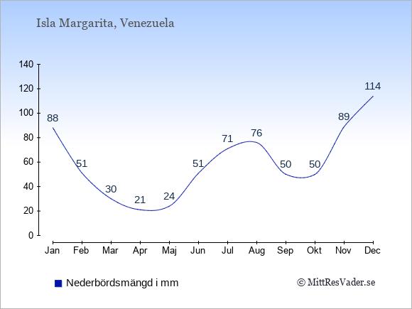 Nederbörd på Isla Margarita i mm: Januari 88. Februari 51. Mars 30. April 21. Maj 24. Juni 51. Juli 71. Augusti 76. September 50. Oktober 50. November 89. December 114.