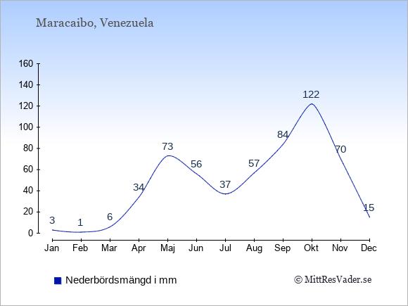 Nederbörd i Maracaibo i mm: Januari 3. Februari 1. Mars 6. April 34. Maj 73. Juni 56. Juli 37. Augusti 57. September 84. Oktober 122. November 70. December 15.