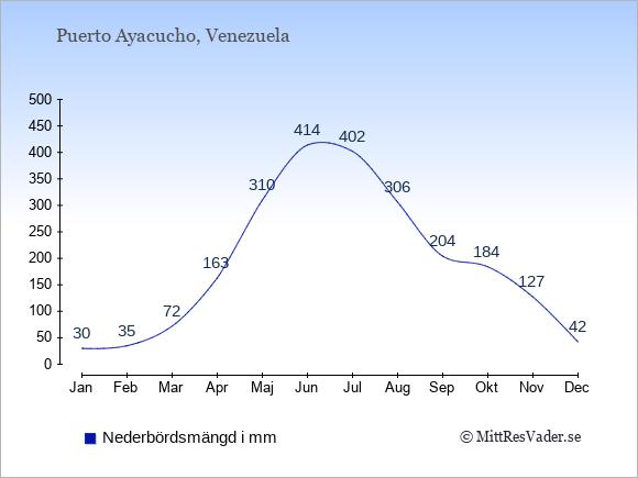 Nederbörd i Puerto Ayacucho i mm: Januari 30. Februari 35. Mars 72. April 163. Maj 310. Juni 414. Juli 402. Augusti 306. September 204. Oktober 184. November 127. December 42.