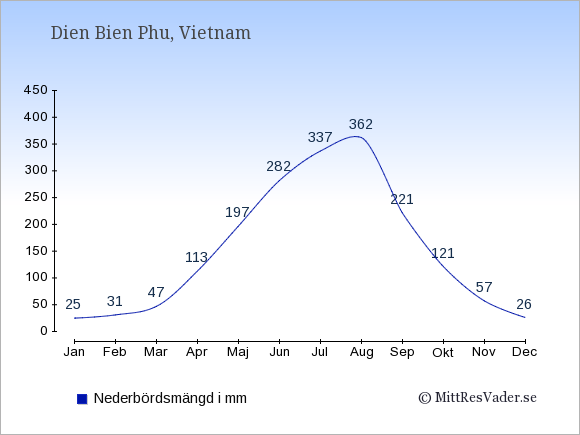 Nederbörd i Dien Bien Phu i mm: Januari 25. Februari 31. Mars 47. April 113. Maj 197. Juni 282. Juli 337. Augusti 362. September 221. Oktober 121. November 57. December 26.