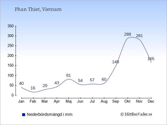 Nederbörd i  Phan Thiet i mm.
