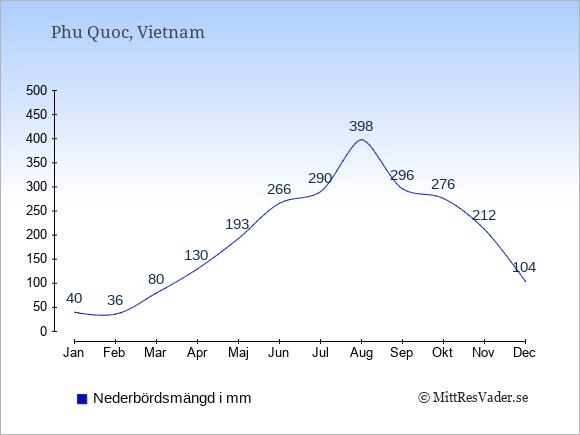 Nederbörd på  Phu Quoc i mm.