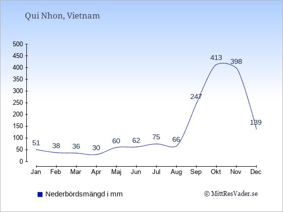 Medelnederbörd i Qui Nhon i mm: Januari 51. Februari 38. Mars 36. April 30. Maj 60. Juni 62. Juli 75. Augusti 66. September 247. Oktober 413. November 398. December 139.