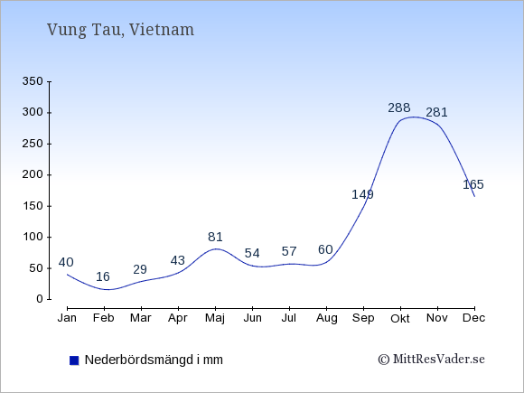 Nederbörd i Vung Tau i mm: Januari 40. Februari 16. Mars 29. April 43. Maj 81. Juni 54. Juli 57. Augusti 60. September 149. Oktober 288. November 281. December 165.