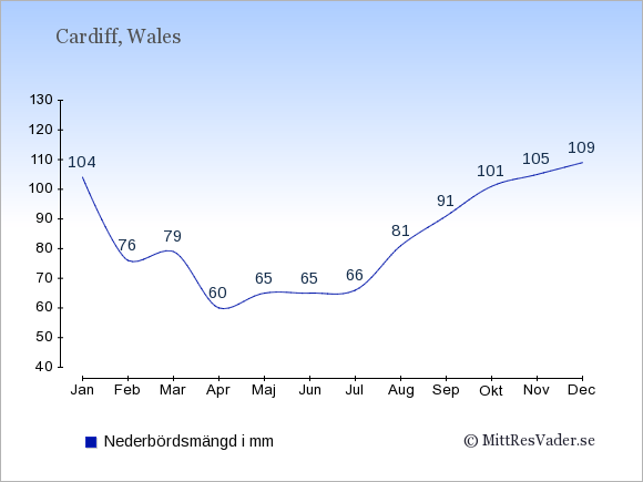 Nederbörd i  Wales i mm.