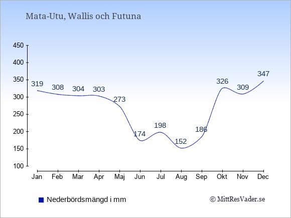 Nederbörd i  Wallis och Futuna i mm.