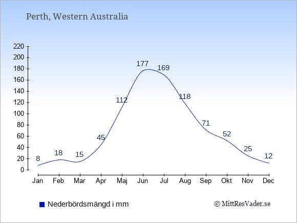 Nederbörd i Perth i mm: Januari 8. Februari 18. Mars 15. April 45. Maj 112. Juni 177. Juli 169. Augusti 118. September 71. Oktober 52. November 25. December 12.