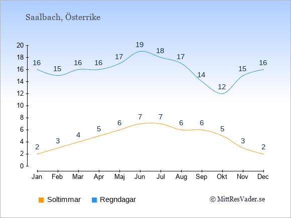 Vädret i Saalbach exemplifierat genom antalet soltimmar och regniga dagar: Januari 2;16. Februari 3;15. Mars 4;16. April 5;16. Maj 6;17. Juni 7;19. Juli 7;18. Augusti 6;17. September 6;14. Oktober 5;12. November 3;15. December 2;16.