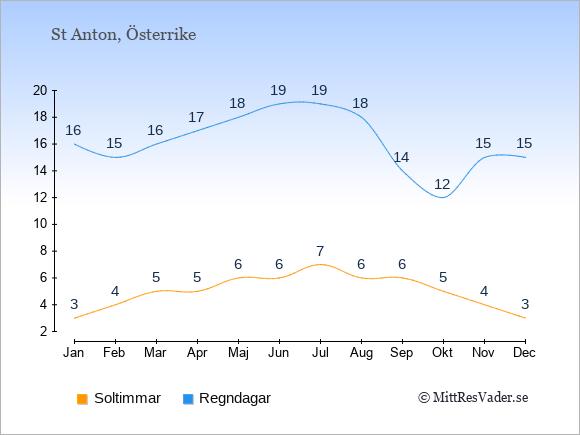 Vädret i St Anton exemplifierat genom antalet soltimmar och regniga dagar: Januari 3;16. Februari 4;15. Mars 5;16. April 5;17. Maj 6;18. Juni 6;19. Juli 7;19. Augusti 6;18. September 6;14. Oktober 5;12. November 4;15. December 3;15.