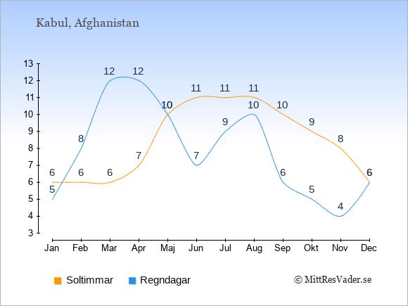 Vädret i Afghanistan exemplifierat genom antalet soltimmar och regniga dagar: Januari 6;5. Februari 6;8. Mars 6;12. April 7;12. Maj 10;10. Juni 11;7. Juli 11;9. Augusti 11;10. September 10;6. Oktober 9;5. November 8;4. December 6;6.
