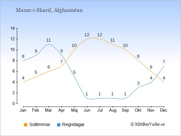 Vädret i Mazar-i-Sharif exemplifierat genom antalet soltimmar och regniga dagar: Januari 4;8. Februari 5;9. Mars 6;11. April 7;9. Maj 10;5. Juni 12;1. Juli 12;1. Augusti 11;1. September 10;1. Oktober 8;3. November 6;4. December 4;7.