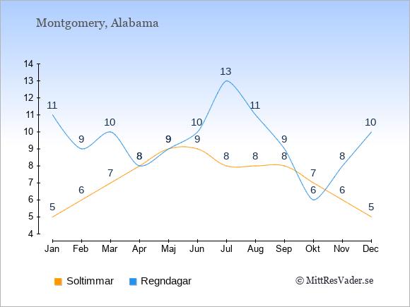 Vädret i Montgomery exemplifierat genom antalet soltimmar och regniga dagar: Januari 5;11. Februari 6;9. Mars 7;10. April 8;8. Maj 9;9. Juni 9;10. Juli 8;13. Augusti 8;11. September 8;9. Oktober 7;6. November 6;8. December 5;10.