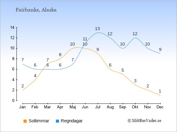 Vädret i Fairbanks exemplifierat genom antalet soltimmar och regniga dagar: Januari 2;7. Februari 4;6. Mars 7;6. April 8;6. Maj 10;7. Juni 10;11. Juli 9;13. Augusti 6;12. September 5;10. Oktober 3;12. November 2;10. December 1;9.