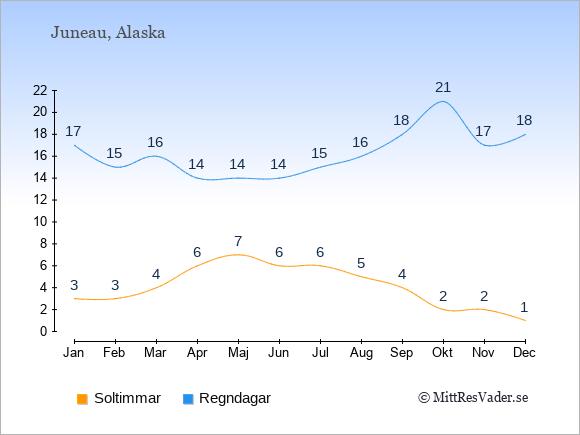 Vädret i Juneau exemplifierat genom antalet soltimmar och regniga dagar: Januari 3;17. Februari 3;15. Mars 4;16. April 6;14. Maj 7;14. Juni 6;14. Juli 6;15. Augusti 5;16. September 4;18. Oktober 2;21. November 2;17. December 1;18.