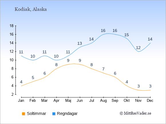 Vädret i Kodiak exemplifierat genom antalet soltimmar och regniga dagar: Januari 4;11. Februari 5;10. Mars 6;11. April 8;10. Maj 9;11. Juni 9;13. Juli 8;14. Augusti 7;16. September 6;16. Oktober 4;15. November 3;12. December 3;14.