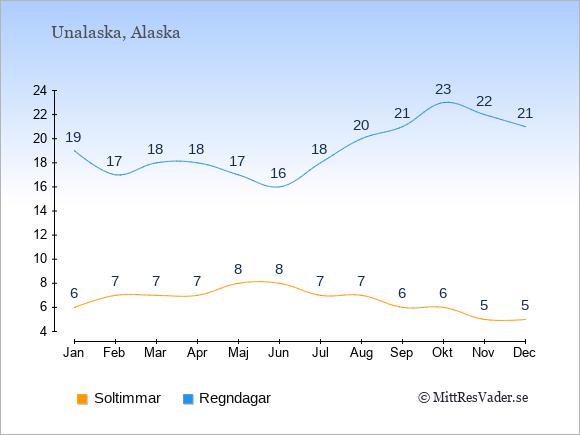 Vädret i Unalaska exemplifierat genom antalet soltimmar och regniga dagar: Januari 6;19. Februari 7;17. Mars 7;18. April 7;18. Maj 8;17. Juni 8;16. Juli 7;18. Augusti 7;20. September 6;21. Oktober 6;23. November 5;22. December 5;21.