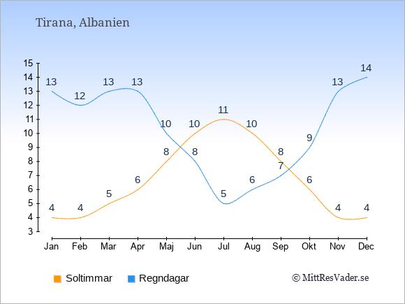 Vädret i Albanien: Soltimmar och nederbörd.