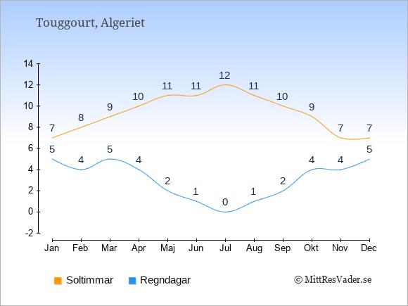 Vädret i Touggourt exemplifierat genom antalet soltimmar och regniga dagar: Januari 7;5. Februari 8;4. Mars 9;5. April 10;4. Maj 11;2. Juni 11;1. Juli 12;0. Augusti 11;1. September 10;2. Oktober 9;4. November 7;4. December 7;5.