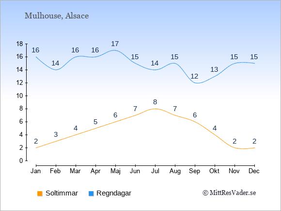Vädret i Mulhouse exemplifierat genom antalet soltimmar och regniga dagar: Januari 2;16. Februari 3;14. Mars 4;16. April 5;16. Maj 6;17. Juni 7;15. Juli 8;14. Augusti 7;15. September 6;12. Oktober 4;13. November 2;15. December 2;15.