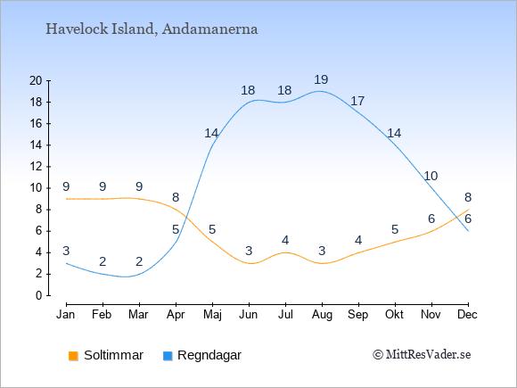 Vädret på Havelock Island: Soltimmar och nederbörd.