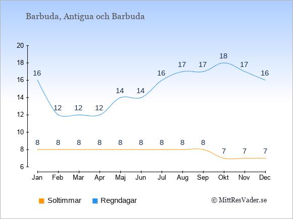 Vädret på Barbuda exemplifierat genom antalet soltimmar och regniga dagar: Januari 8;16. Februari 8;12. Mars 8;12. April 8;12. Maj 8;14. Juni 8;14. Juli 8;16. Augusti 8;17. September 8;17. Oktober 7;18. November 7;17. December 7;16.