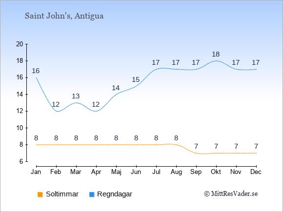 Vädret på Antigua och Barbuda exemplifierat genom antalet soltimmar och regniga dagar: Januari 8;16. Februari 8;12. Mars 8;13. April 8;12. Maj 8;14. Juni 8;15. Juli 8;17. Augusti 8;17. September 7;17. Oktober 7;18. November 7;17. December 7;17.