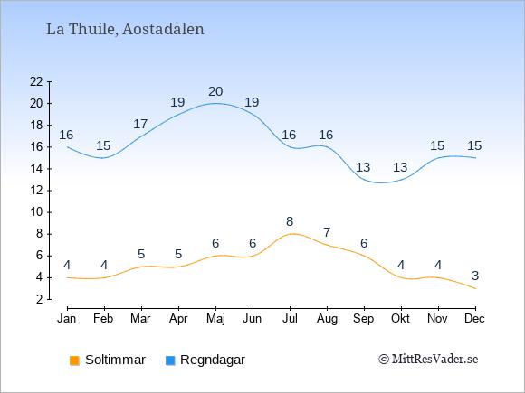 Vädret i La Thuile: Soltimmar och nederbörd.