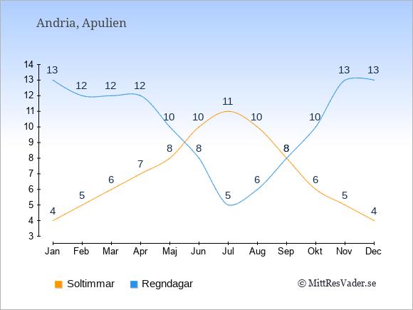 Vädret i Andria exemplifierat genom antalet soltimmar och regniga dagar: Januari 4;13. Februari 5;12. Mars 6;12. April 7;12. Maj 8;10. Juni 10;8. Juli 11;5. Augusti 10;6. September 8;8. Oktober 6;10. November 5;13. December 4;13.