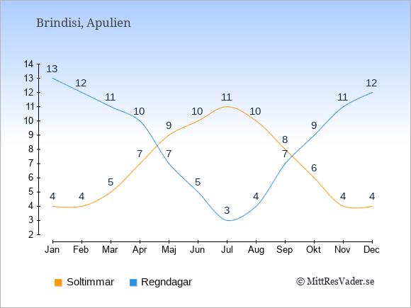 Vädret i Brindisi exemplifierat genom antalet soltimmar och regniga dagar: Januari 4;13. Februari 4;12. Mars 5;11. April 7;10. Maj 9;7. Juni 10;5. Juli 11;3. Augusti 10;4. September 8;7. Oktober 6;9. November 4;11. December 4;12.