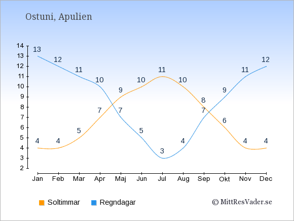 Vädret i Ostuni exemplifierat genom antalet soltimmar och regniga dagar: Januari 4;13. Februari 4;12. Mars 5;11. April 7;10. Maj 9;7. Juni 10;5. Juli 11;3. Augusti 10;4. September 8;7. Oktober 6;9. November 4;11. December 4;12.