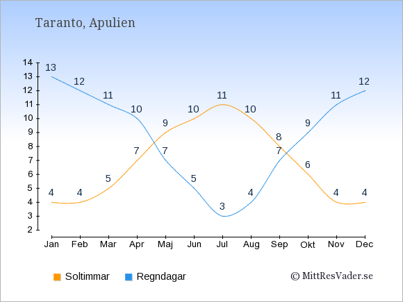 Vädret i Taranto exemplifierat genom antalet soltimmar och regniga dagar: Januari 4;13. Februari 4;12. Mars 5;11. April 7;10. Maj 9;7. Juni 10;5. Juli 11;3. Augusti 10;4. September 8;7. Oktober 6;9. November 4;11. December 4;12.