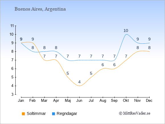 Vädret i Buenos Aires: Soltimmar och nederbörd.