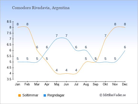 Vädret i Comodoro Rivadavia exemplifierat genom antalet soltimmar och regniga dagar: Januari 8;5. Februari 8;5. Mars 6;5. April 5;6. Maj 4;7. Juni 4;7. Juli 4;6. Augusti 5;6. September 5;5. Oktober 7;5. November 8;5. December 8;6.