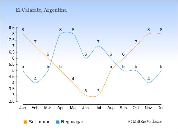Vädret i El Calafate exemplifierat genom antalet soltimmar och regniga dagar: Januari 8;5. Februari 7;4. Mars 6;5. April 5;8. Maj 4;8. Juni 3;6. Juli 3;7. Augusti 5;6. September 6;5. Oktober 7;5. November 8;4. December 8;5.