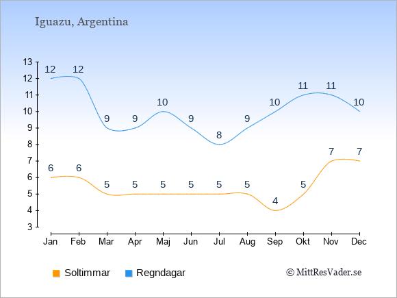 Vädret vid Iguazu exemplifierat genom antalet soltimmar och regniga dagar: Januari 6;12. Februari 6;12. Mars 5;9. April 5;9. Maj 5;10. Juni 5;9. Juli 5;8. Augusti 5;9. September 4;10. Oktober 5;11. November 7;11. December 7;10.