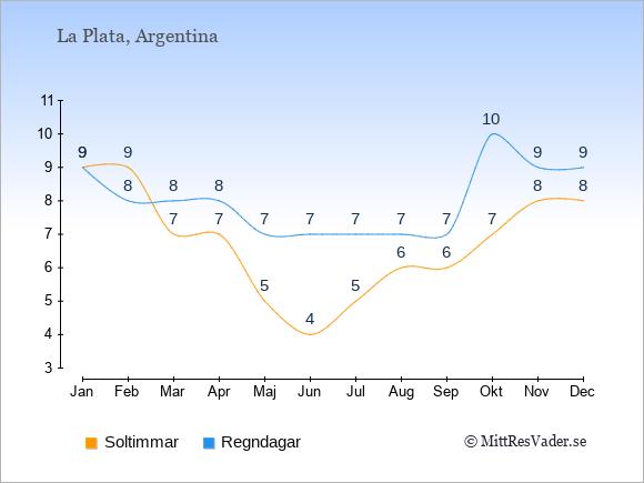 Vädret i La Plata exemplifierat genom antalet soltimmar och regniga dagar: Januari 9;9. Februari 9;8. Mars 7;8. April 7;8. Maj 5;7. Juni 4;7. Juli 5;7. Augusti 6;7. September 6;7. Oktober 7;10. November 8;9. December 8;9.
