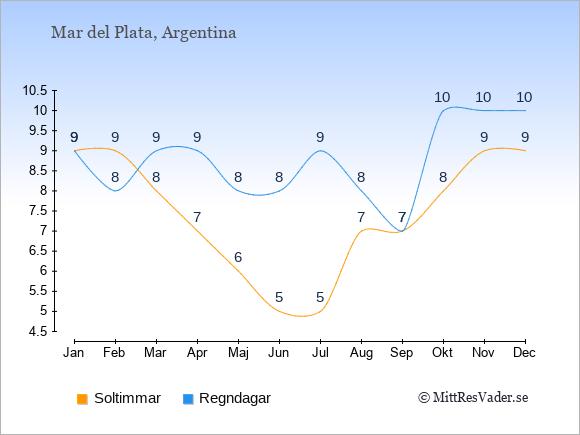 Vädret i Mar del Plata exemplifierat genom antalet soltimmar och regniga dagar: Januari 9;9. Februari 9;8. Mars 8;9. April 7;9. Maj 6;8. Juni 5;8. Juli 5;9. Augusti 7;8. September 7;7. Oktober 8;10. November 9;10. December 9;10.