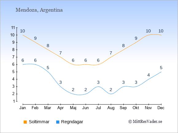 Vädret i Mendoza exemplifierat genom antalet soltimmar och regniga dagar: Januari 10;6. Februari 9;6. Mars 8;5. April 7;3. Maj 6;2. Juni 6;2. Juli 6;3. Augusti 7;2. September 8;3. Oktober 9;3. November 10;4. December 10;5.