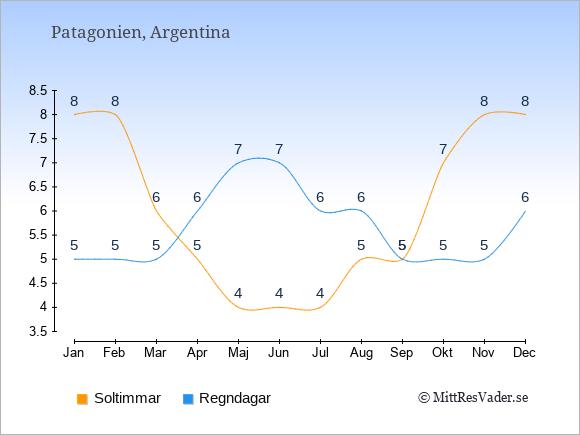 Vädret i Patagonien exemplifierat genom antalet soltimmar och regniga dagar: Januari 8;5. Februari 8;5. Mars 6;5. April 5;6. Maj 4;7. Juni 4;7. Juli 4;6. Augusti 5;6. September 5;5. Oktober 7;5. November 8;5. December 8;6.