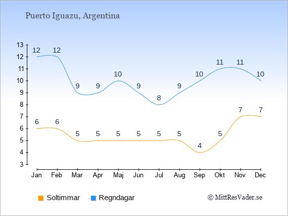 Vädret i Puerto Iguazu exemplifierat genom antalet soltimmar och regniga dagar: Januari 6;12. Februari 6;12. Mars 5;9. April 5;9. Maj 5;10. Juni 5;9. Juli 5;8. Augusti 5;9. September 4;10. Oktober 5;11. November 7;11. December 7;10.