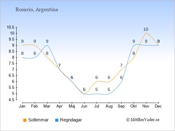 Vädret i Rosario exemplifierat genom antalet soltimmar och regniga dagar: Januari 9;8. Februari 9;8. Mars 8;9. April 7;7. Maj 6;6. Juni 5;5. Juli 6;5. Augusti 6;5. September 7;6. Oktober 8;9. November 10;9. December 9;9.