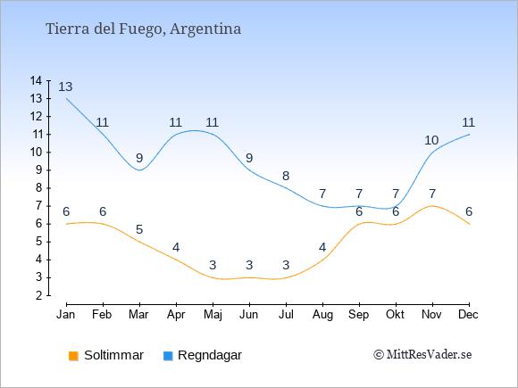 Vädret i Tierra del Fuego: Soltimmar och nederbörd.