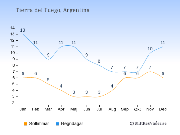 Vädret i Tierra del Fuego exemplifierat genom antalet soltimmar och regniga dagar: Januari 6;13. Februari 6;11. Mars 5;9. April 4;11. Maj 3;11. Juni 3;9. Juli 3;8. Augusti 4;7. September 6;7. Oktober 6;7. November 7;10. December 6;11.