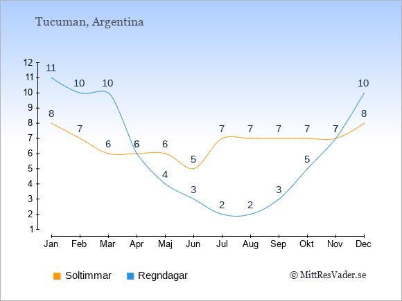 Vädret i Tucuman: Soltimmar och nederbörd.