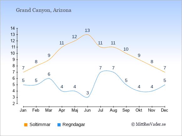 Vädret i Grand Canyon exemplifierat genom antalet soltimmar och regniga dagar: Januari 7;5. Februari 8;5. Mars 9;6. April 11;4. Maj 12;4. Juni 13;3. Juli 11;7. Augusti 11;7. September 10;5. Oktober 9;4. November 8;4. December 7;5.