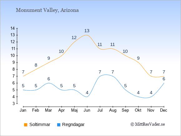 Vädret i Monument Valley exemplifierat genom antalet soltimmar och regniga dagar: Januari 7;5. Februari 8;5. Mars 9;6. April 10;5. Maj 12;5. Juni 13;4. Juli 11;7. Augusti 11;7. September 10;5. Oktober 9;4. November 7;4. December 7;6.